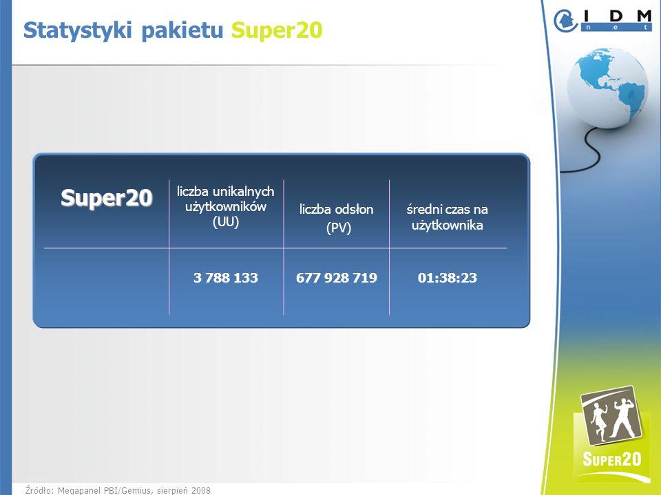 Super20 liczba unikalnych użytkowników (UU) liczba odsłon (PV) średni czas na użytkownika 3 788 133 677 928 71901:38:23 Źródło: Megapanel PBI/Gemius, sierpień 2008 Statystyki pakietu Super20