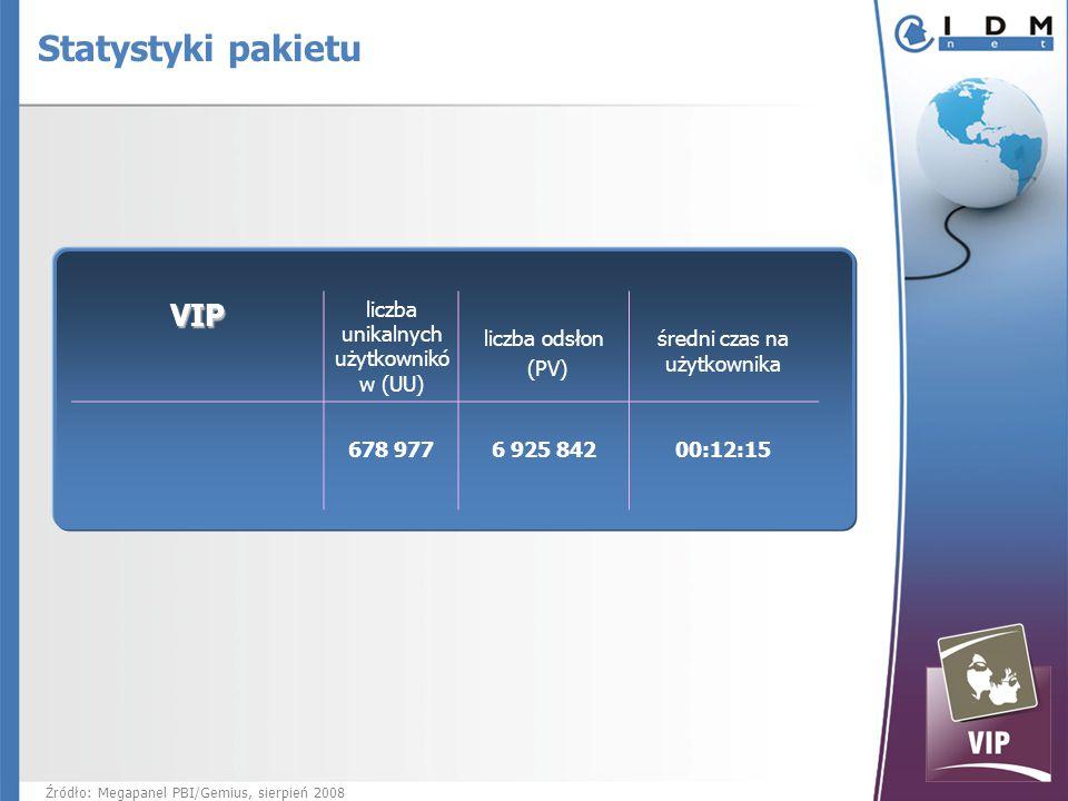 VIP liczba unikalnych użytkownikó w (UU) liczba odsłon (PV) średni czas na użytkownika 678 977 6 925 84200:12:15 Źródło: Megapanel PBI/Gemius, sierpień 2008 Statystyki pakietu