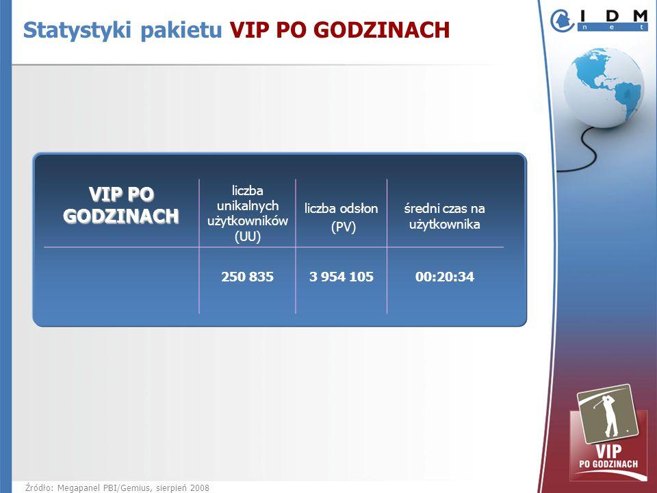 VIP PO GODZINACH liczba unikalnych użytkowników (UU) liczba odsłon (PV) średni czas na użytkownika 250 835 3 954 10500:20:34 Źródło: Megapanel PBI/Gemius, sierpień 2008 Statystyki pakietu VIP PO GODZINACH