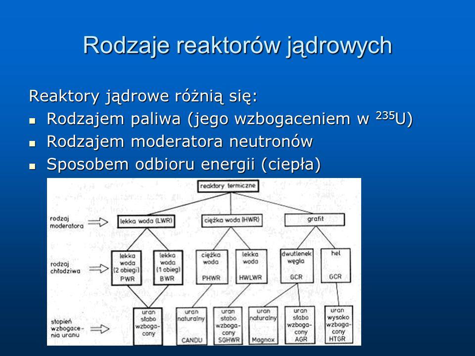 Rodzaje reaktorów jądrowych Reaktory jądrowe różnią się: Rodzajem paliwa (jego wzbogaceniem w 235 U) Rodzajem paliwa (jego wzbogaceniem w 235 U) Rodza
