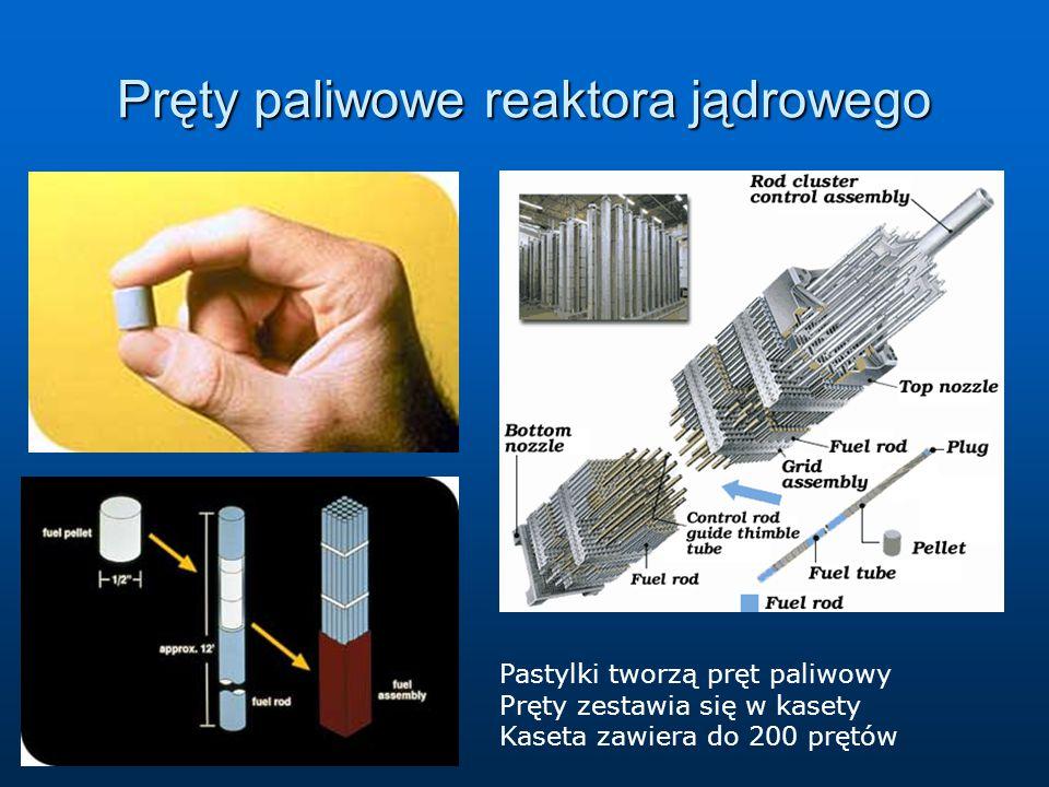 Pręty paliwowe reaktora jądrowego Pastylki tworzą pręt paliwowy Pręty zestawia się w kasety Kaseta zawiera do 200 prętów