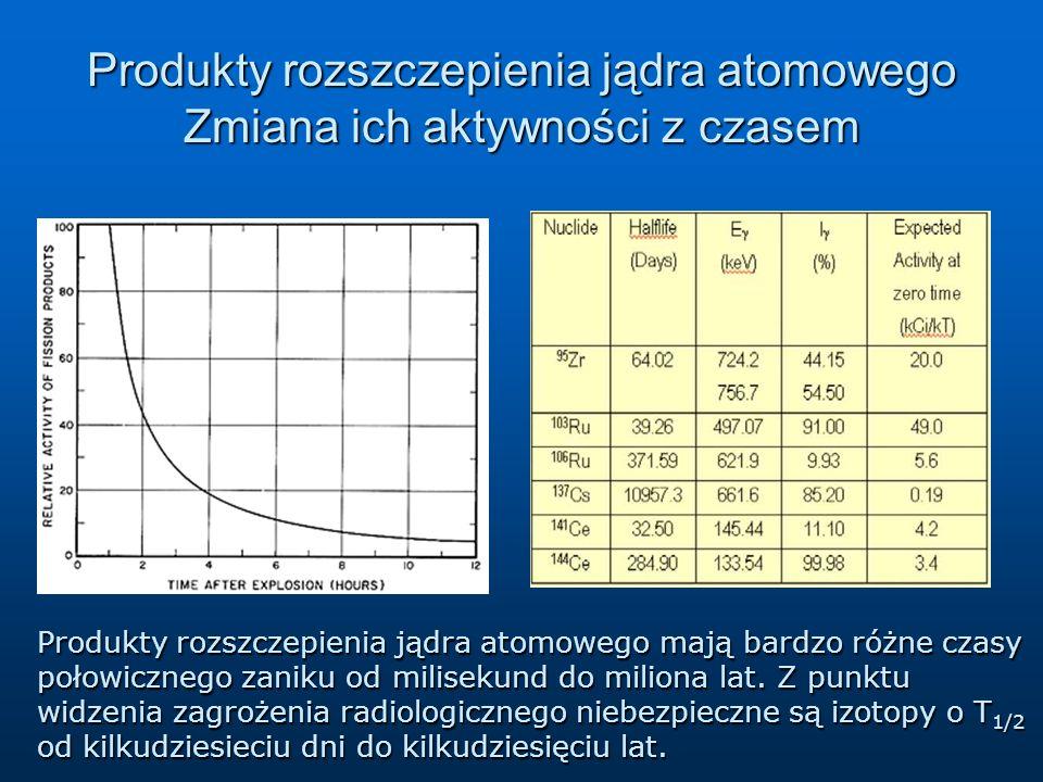 Produkty rozszczepienia jądra atomowego Zmiana ich aktywności z czasem Produkty rozszczepienia jądra atomowego mają bardzo różne czasy połowicznego za