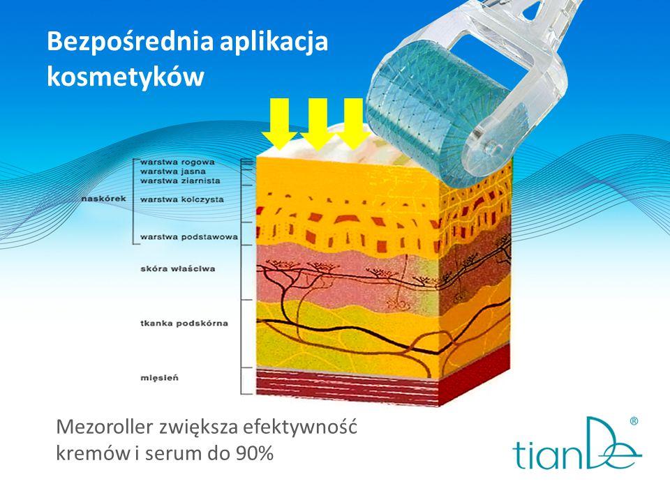 Bezpośrednia aplikacja kosmetyków Mezoroller zwiększa efektywność kremów i serum do 90%