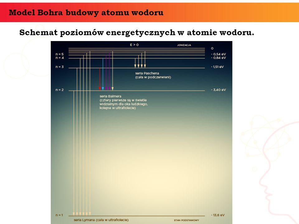 Schemat poziomów energetycznych w atomie wodoru. Model Bohra budowy atomu wodoru