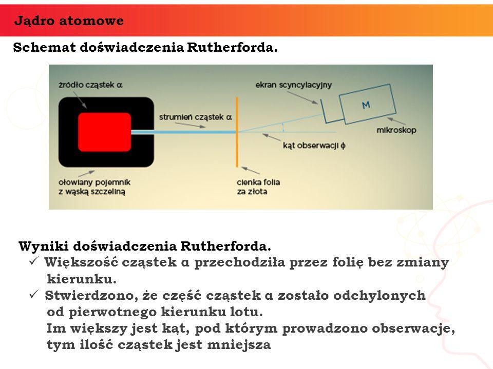 Schemat doświadczenia Rutherforda. Jądro atomowe Wyniki doświadczenia Rutherforda. Większość cząstek α przechodziła przez folię bez zmiany kierunku. S
