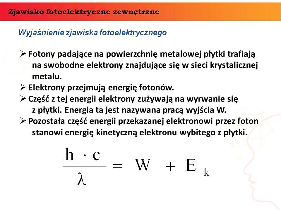 Wyjaśnienie zjawiska fotoelektrycznego Zjawisko fotoelektryczne zewnętrzne  Fotony padające na powierzchnię metalowej płytki trafiają na swobodne ele