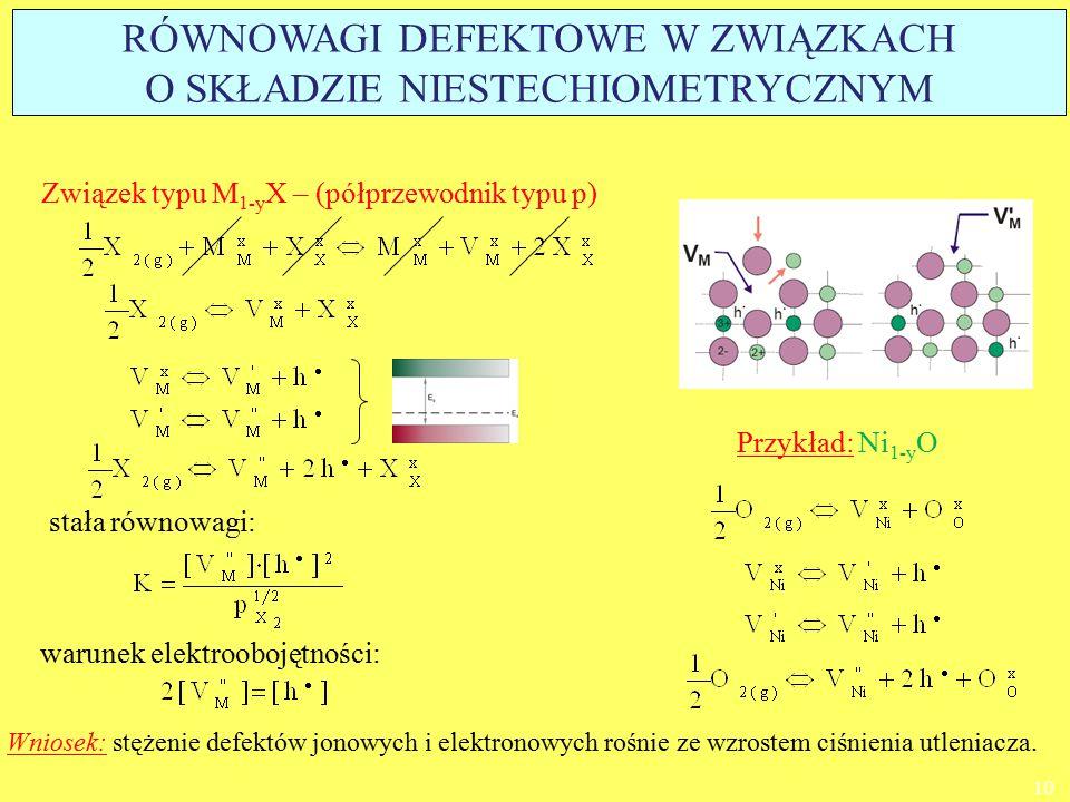 Związek typu M 1-y X – (półprzewodnik typu p) warunek elektroobojętności: stała równowagi: Przykład: Ni 1-y O Wniosek: stężenie defektów jonowych i el