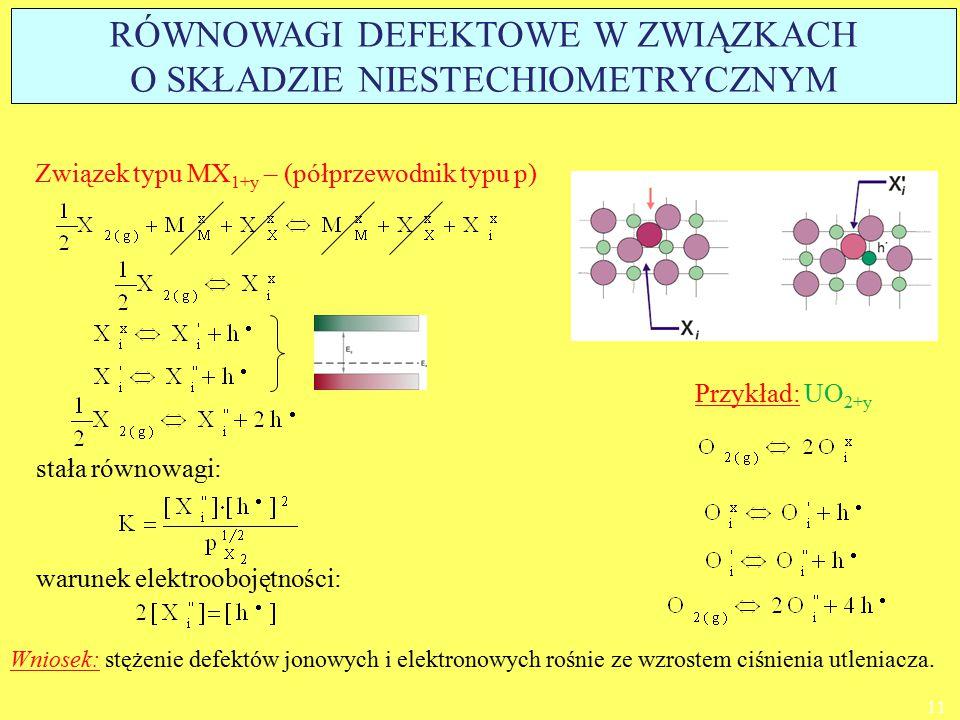 Związek typu MX 1+y – (półprzewodnik typu p) warunek elektroobojętności: stała równowagi: Przykład: UO 2+y Wniosek: stężenie defektów jonowych i elekt