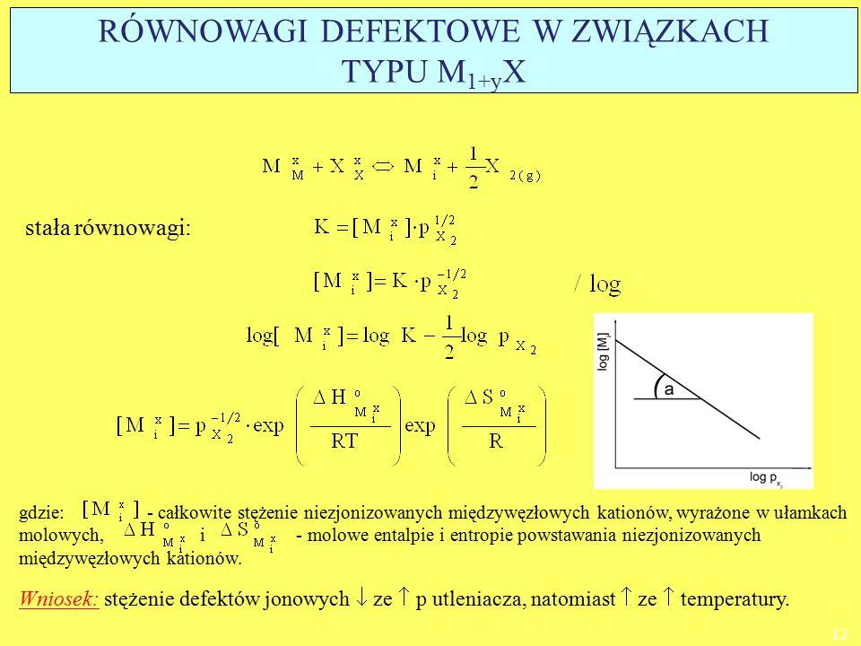 stała równowagi: Wniosek: stężenie defektów jonowych  ze  p utleniacza, natomiast  ze  temperatury. gdzie: - całkowite stężenie niezjonizowanych m