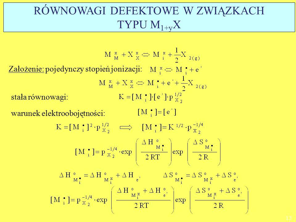 warunek elektroobojętności: stała równowagi: 13 Założenie: pojedynczy stopień jonizacji: RÓWNOWAGI DEFEKTOWE W ZWIĄZKACH TYPU M 1+y X