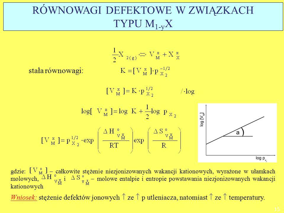 stała równowagi: Wniosek: stężenie defektów jonowych  ze  p utleniacza, natomiast  ze  temperatury. gdzie: – całkowite stężenie niezjonizowanych w