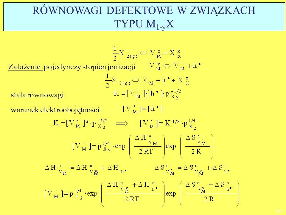 warunek elektroobojętności: stała równowagi: 16 Założenie: pojedynczy stopień jonizacji: RÓWNOWAGI DEFEKTOWE W ZWIĄZKACH TYPU M 1-y X