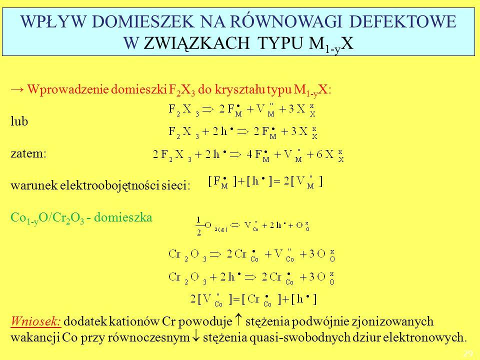 → Wprowadzenie domieszki F 2 X 3 do kryształu typu M 1-y X: lub zatem: warunek elektroobojętności sieci: Co 1-y O/Cr 2 O 3 - domieszka Wniosek: dodate