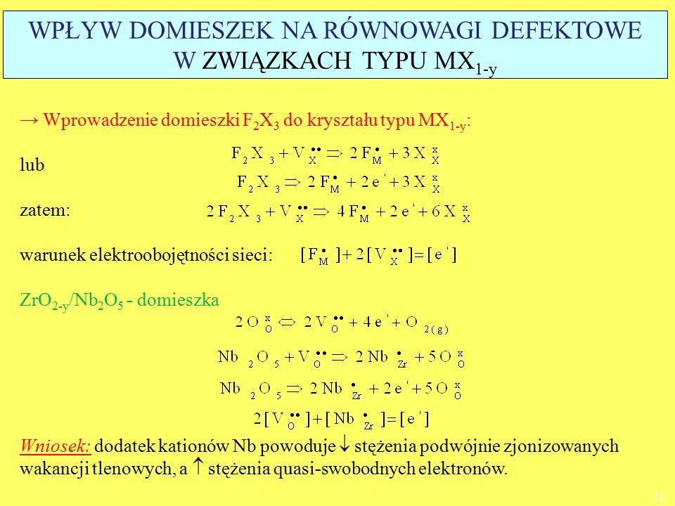 → Wprowadzenie domieszki F 2 X 3 do kryształu typu MX 1-y : lub zatem: warunek elektroobojętności sieci: ZrO 2-y /Nb 2 O 5 - domieszka Wniosek: dodate