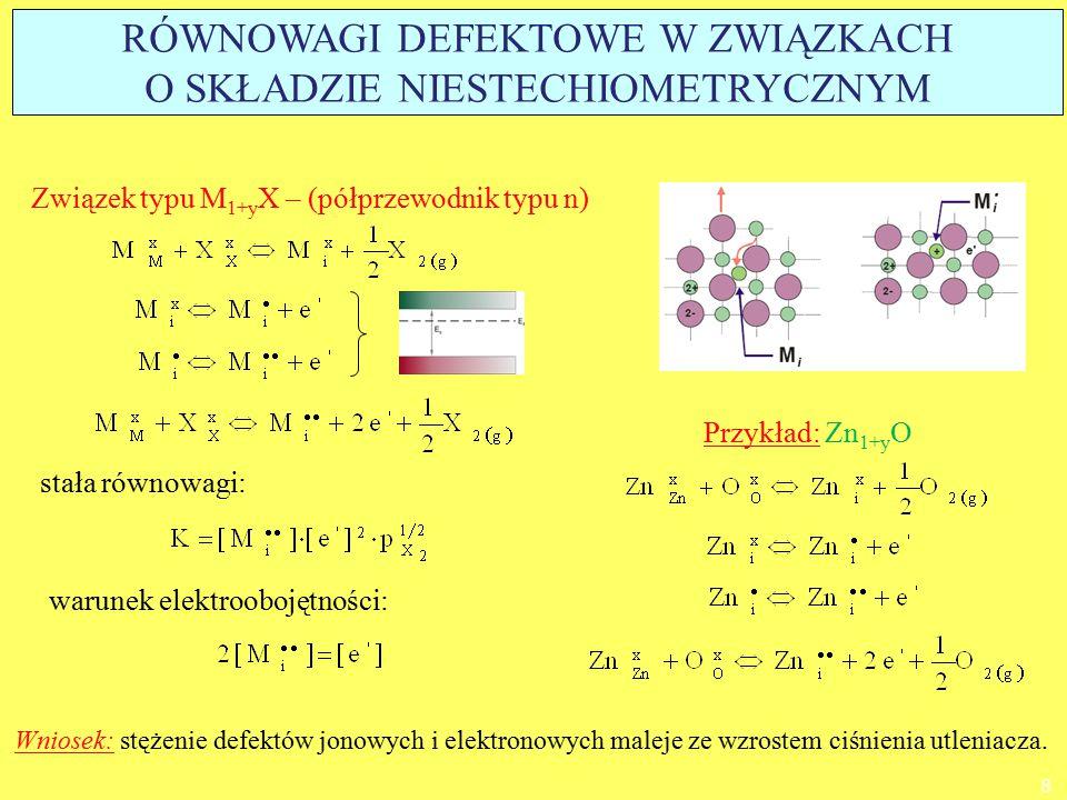 Związek typu MX 1-y – (półprzewodnik typu n) warunek elektroobojętności: stała równowagi: Przykład: ZrO 2-y Wniosek: stężenie defektów jonowych i elektronowych maleje ze wzrostem ciśnienia utleniacza.