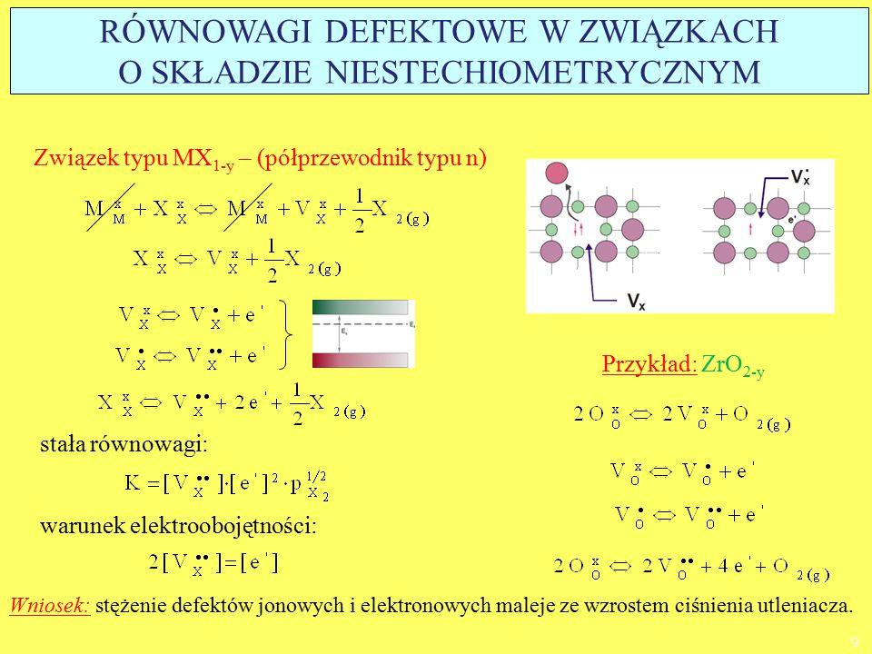 Związek typu M 1-y X – (półprzewodnik typu p) warunek elektroobojętności: stała równowagi: Przykład: Ni 1-y O Wniosek: stężenie defektów jonowych i elektronowych rośnie ze wzrostem ciśnienia utleniacza.