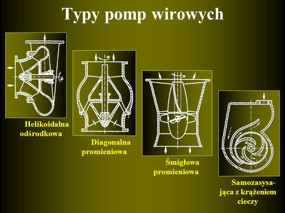 Typy pomp wirowych Helikoidalna odśrodkowa Diagonalna promieniowa Śmigłowa promieniowa Samozasysa- jąca z krążeniem cieczy