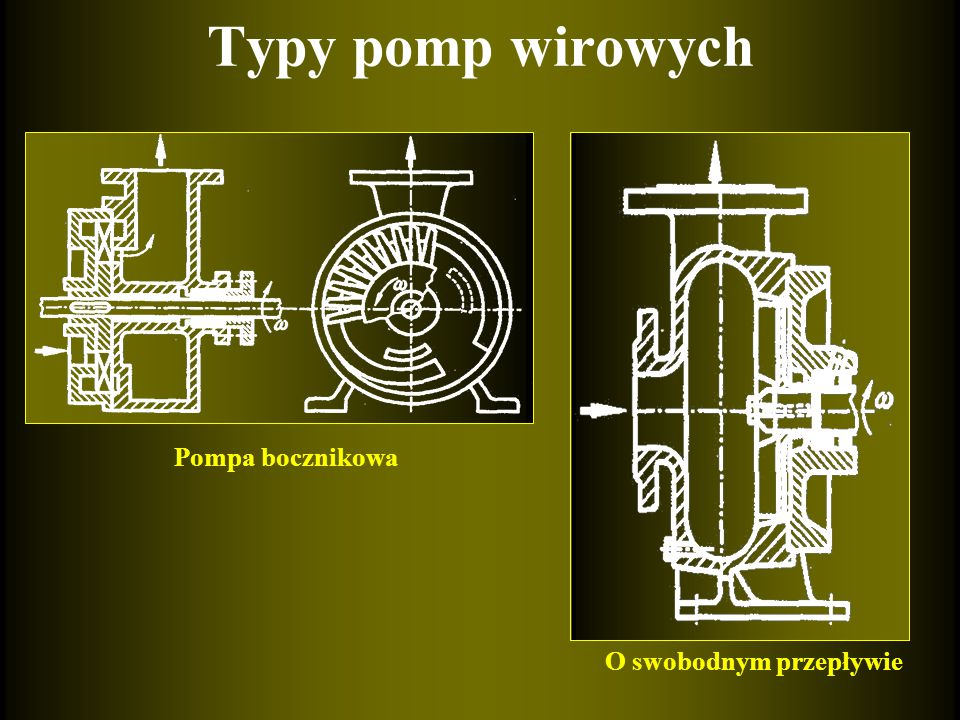 Typy pomp wirowych Pompa bocznikowa O swobodnym przepływie