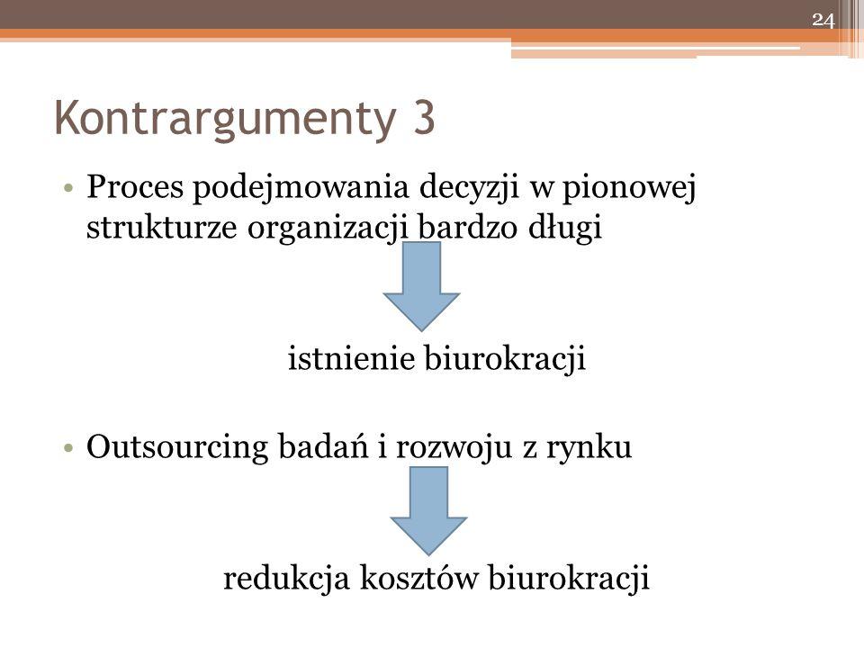 Kontrargumenty 3 Proces podejmowania decyzji w pionowej strukturze organizacji bardzo długi istnienie biurokracji Outsourcing badań i rozwoju z rynku redukcja kosztów biurokracji 24