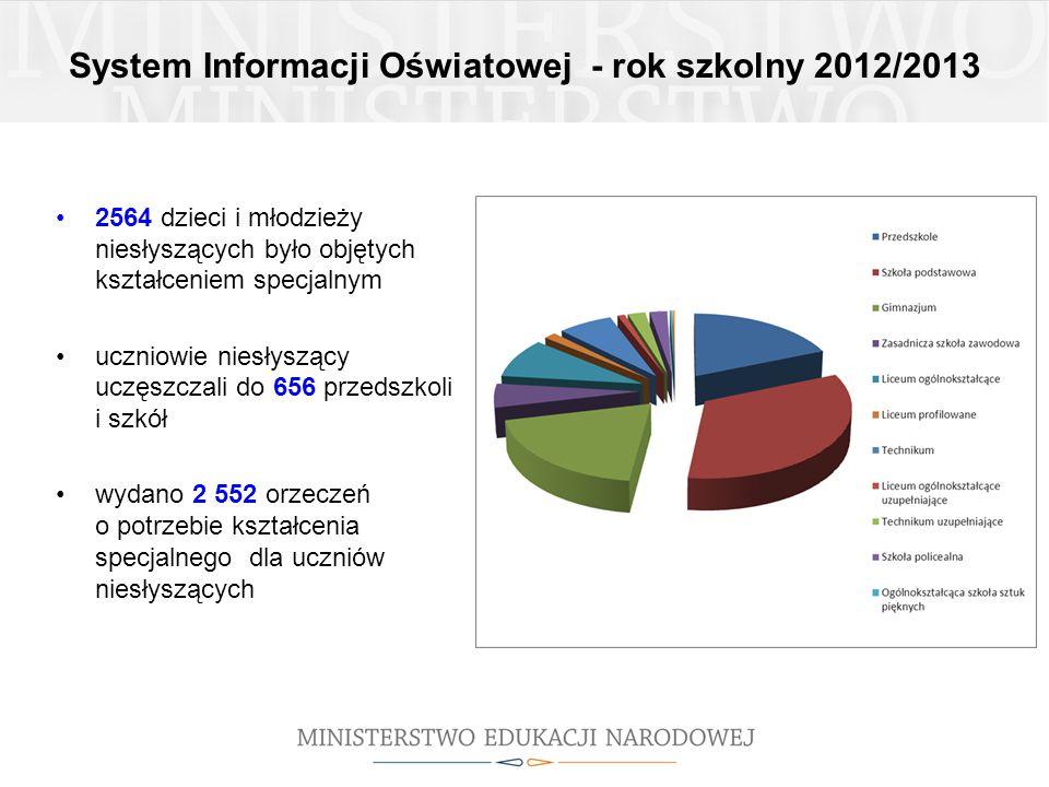 System Informacji Oświatowej - rok szkolny 2012/2013 2564 dzieci i młodzieży niesłyszących było objętych kształceniem specjalnym uczniowie niesłyszący