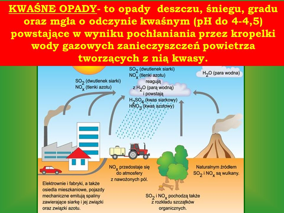 KWAŚNE OPADY- to opady deszczu, śniegu, gradu oraz mgła o odczynie kwaśnym (pH do 4-4,5) powstające w wyniku pochłaniania przez kropelki wody gazowych