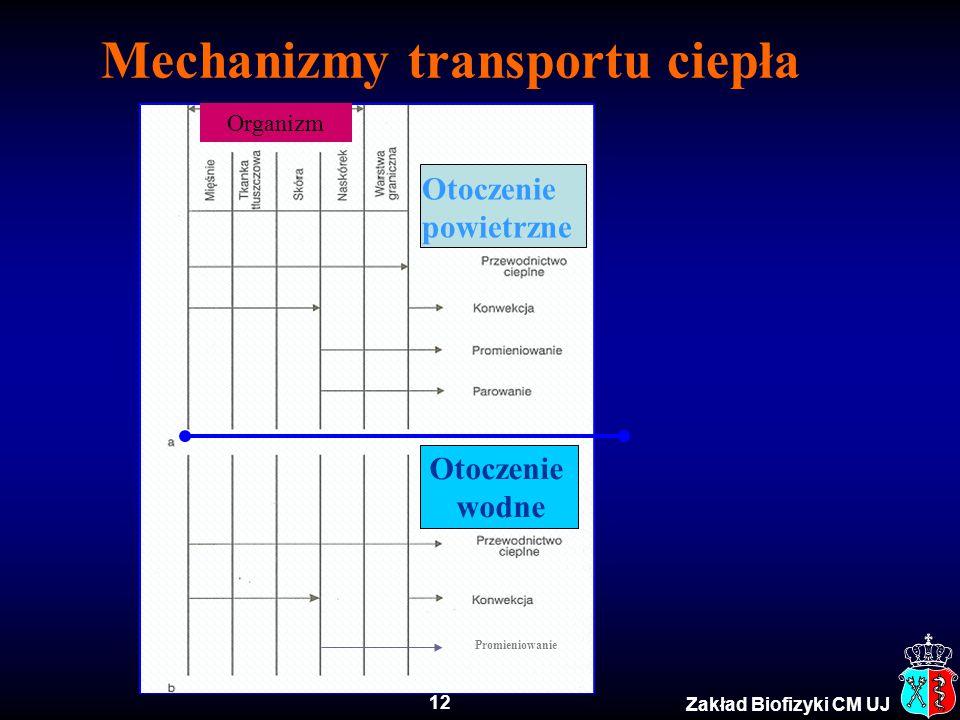 12 Zakład Biofizyki CM UJ Mechanizmy transportu ciepła Otoczenie wodne Organizm Otoczenie powietrzne Promieniowanie