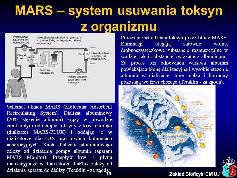 19 Zakład Biofizyki CM UJ MARS – system usuwania toksyn z organizmu Schemat układu MARS (Molecular Adsorbent Recirculating System). Dializat albuminow