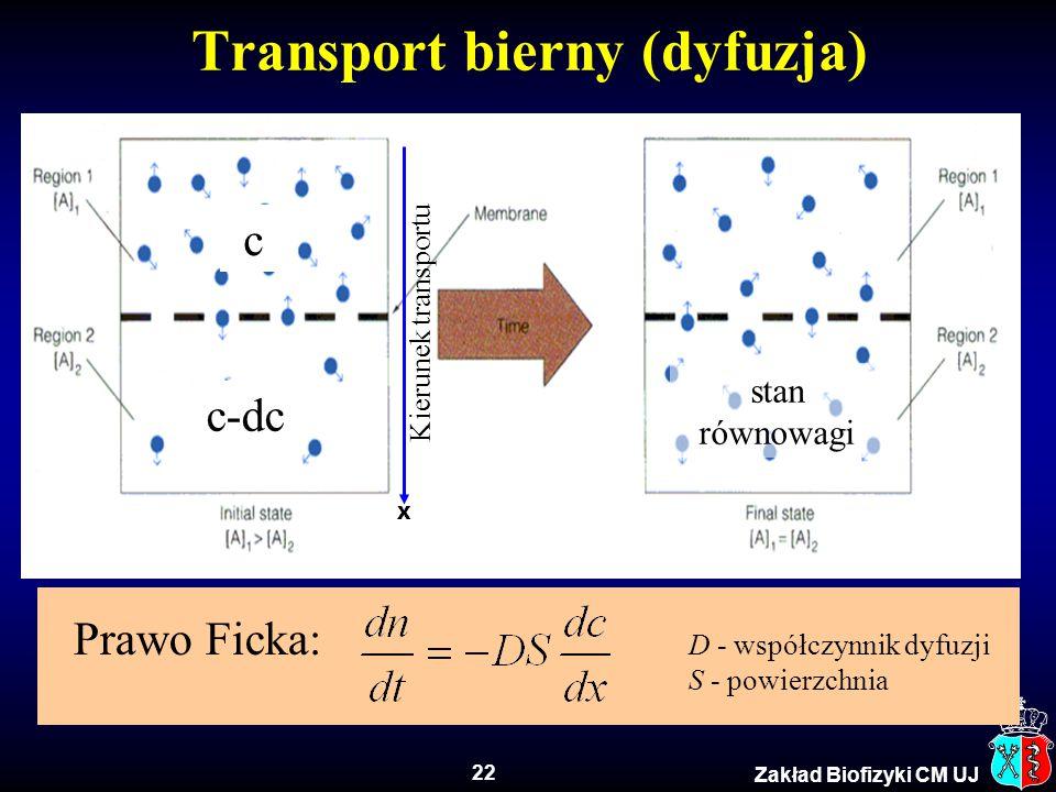 22 Zakład Biofizyki CM UJ Prawo Ficka: D - współczynnik dyfuzji S - powierzchnia Transport bierny (dyfuzja) c-dc c stan równowagi Kierunek transportu