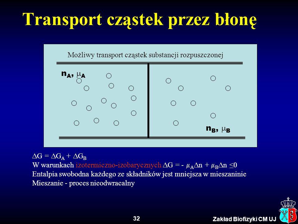 32 Zakład Biofizyki CM UJ Transport cząstek przez błonę  G =  G A +  G B W warunkach izotermiczno-izobarycznych  G = -  A  n +  B  n ≤0 Entalp