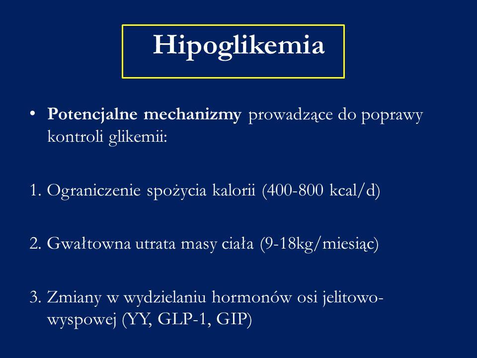 Hipoglikemia Potencjalne mechanizmy prowadzące do poprawy kontroli glikemii: 1. Ograniczenie spożycia kalorii (400-800 kcal/d) 2. Gwałtowna utrata mas