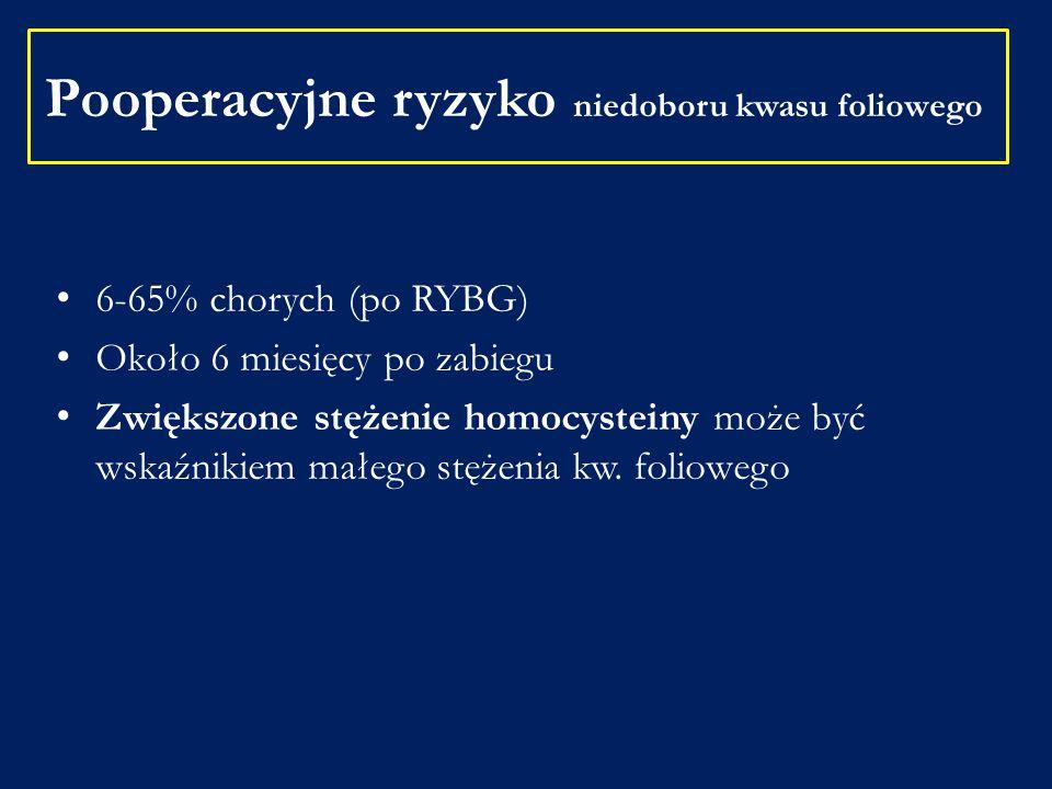 Pooperacyjne ryzyko niedoboru kwasu foliowego 6-65% chorych (po RYBG) Około 6 miesięcy po zabiegu Zwiększone stężenie homocysteiny może być wskaźnikie