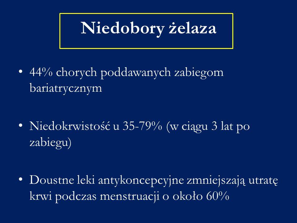 Niedobory żelaza 44% chorych poddawanych zabiegom bariatrycznym Niedokrwistość u 35-79% (w ciągu 3 lat po zabiegu) Doustne leki antykoncepcyjne zmniej