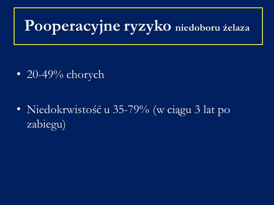 Pooperacyjne ryzyko niedoboru żelaza 20-49% chorych Niedokrwistość u 35-79% (w ciągu 3 lat po zabiegu)
