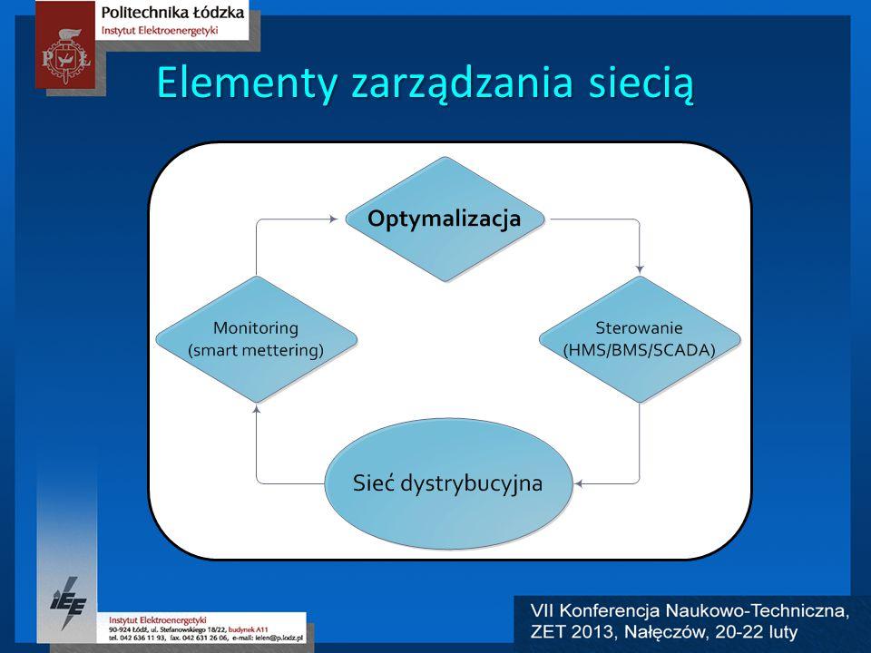Elementy zarządzania siecią