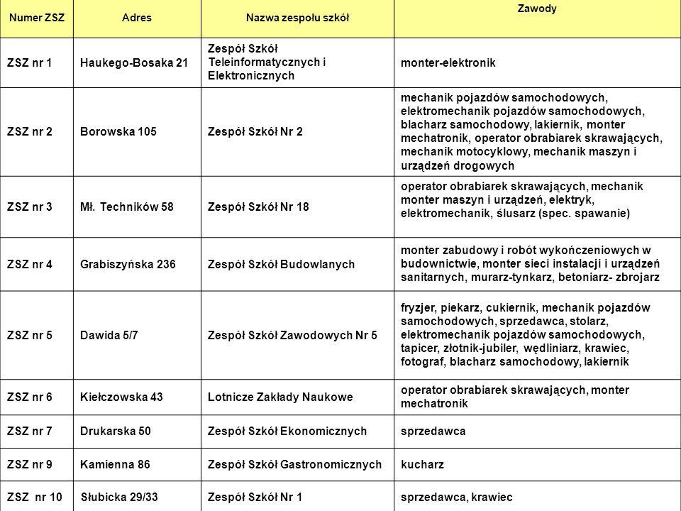 10 Numer ZSZAdresNazwa zespołu szkół Zawody ZSZ nr 1Haukego-Bosaka 21 Zespół Szkół Teleinformatycznych i Elektronicznych monter-elektronik ZSZ nr 2Bor
