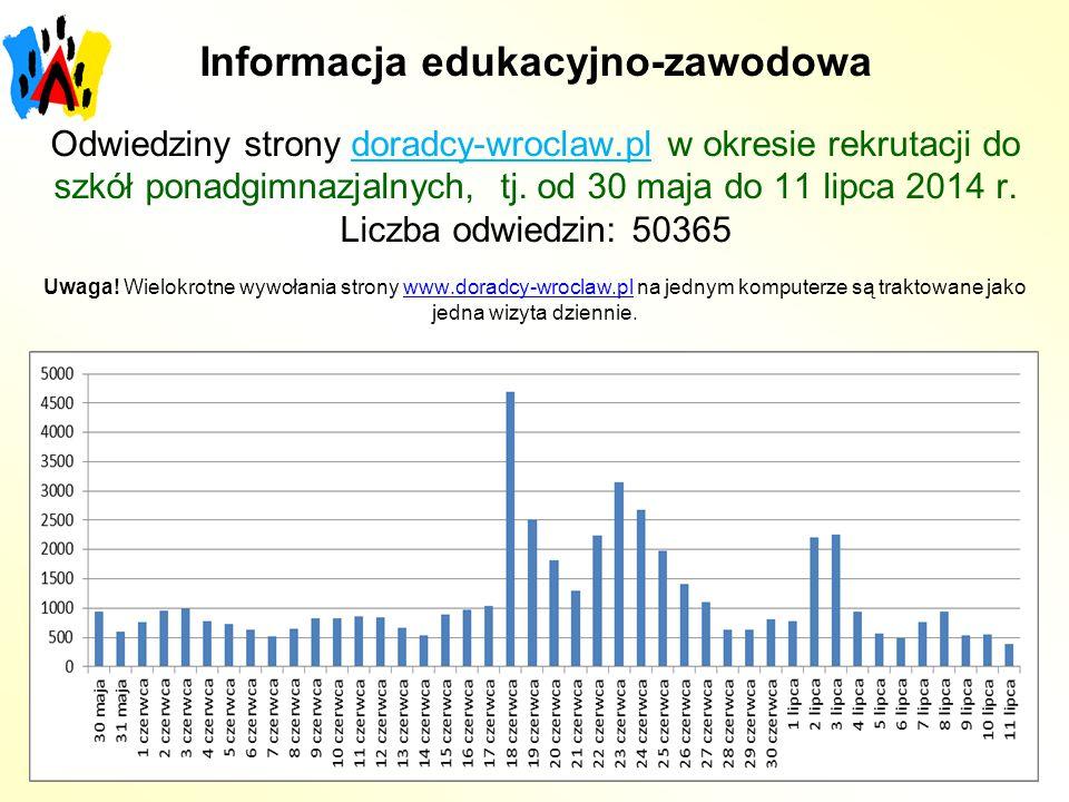 Informacja edukacyjno-zawodowa Odwiedziny strony doradcy-wroclaw.pl w okresie rekrutacji do szkół ponadgimnazjalnych, tj. od 30 maja do 11 lipca 2014