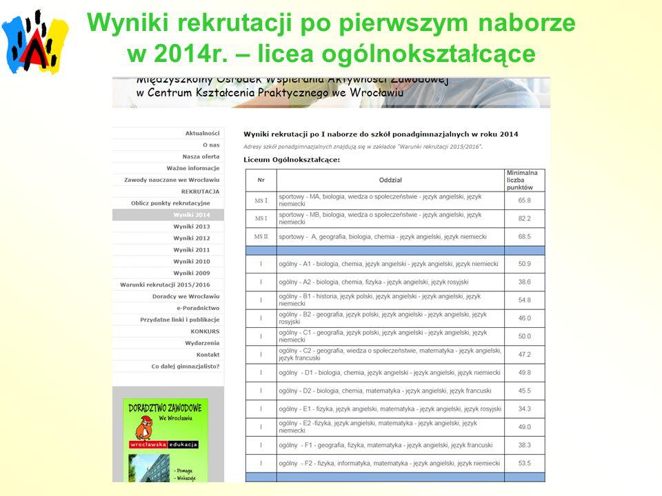 Wyniki rekrutacji po pierwszym naborze w 2014r. – licea ogólnokształcące