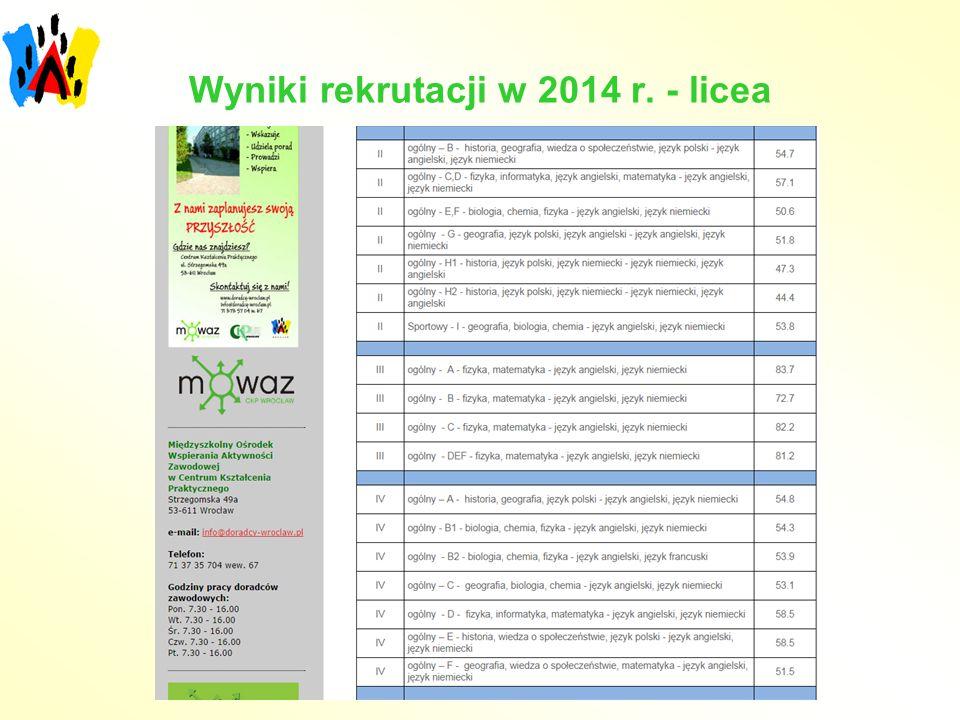 Wyniki rekrutacji w 2014 r. - licea