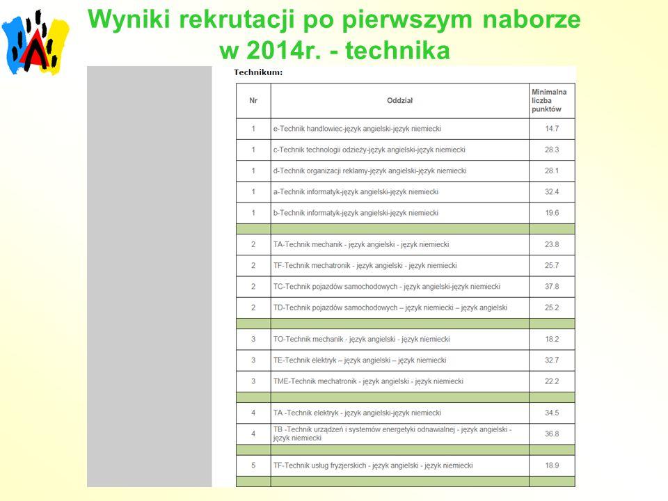 Wyniki rekrutacji po pierwszym naborze w 2014r. - technika