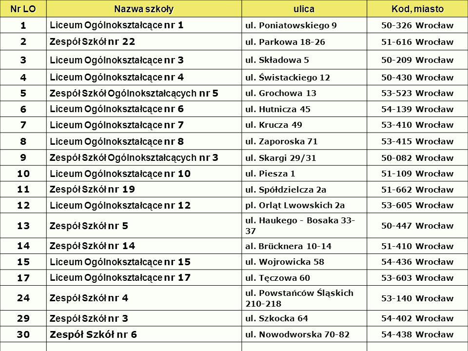Nr LO Nazwa szkoły ulica Kod, miasto 1 Liceum Ogólnokształcące nr 1 ul. Poniatowskiego 950-326 Wrocław 2 Zespół Szkół nr 22 ul. Parkowa 18-2651-616 Wr