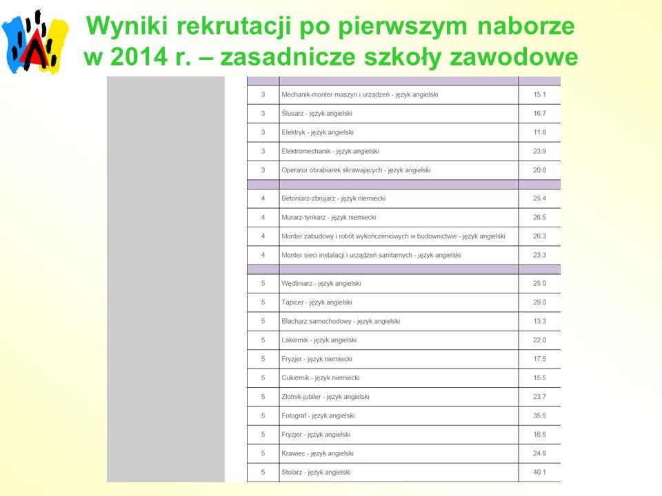 Wyniki rekrutacji po pierwszym naborze w 2014 r. – zasadnicze szkoły zawodowe