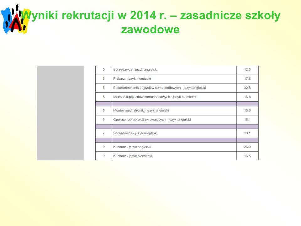 Wyniki rekrutacji w 2014 r. – zasadnicze szkoły zawodowe