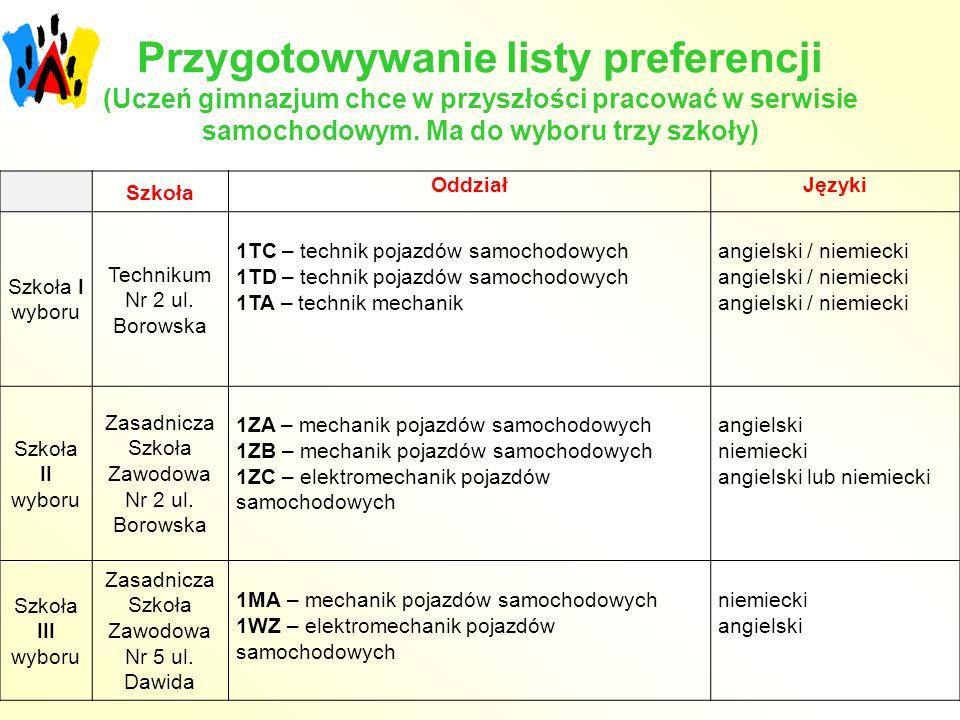 Przygotowywanie listy preferencji (Uczeń gimnazjum chce w przyszłości pracować w serwisie samochodowym. Ma do wyboru trzy szkoły) Szkoła OddziałJęzyki