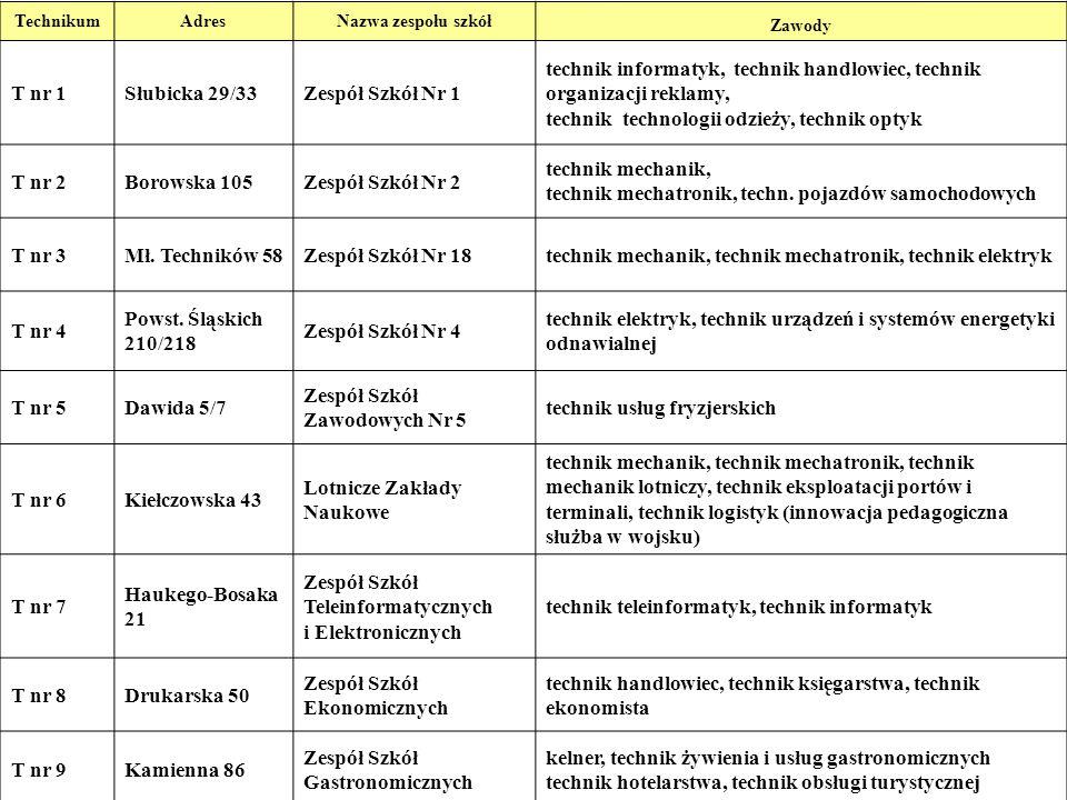 7 TechnikumAdresNazwa zespołu szkół Zawody T nr 1Słubicka 29/33Zespół Szkół Nr 1 technik informatyk, technik handlowiec, technik organizacji reklamy,