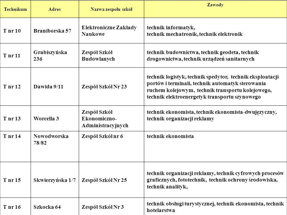 Zasady naliczania punktów rekrutacyjnych W maksymalnej punktacji (100 pkt): 10 pkt stanowią punkty za osiągnięcia ucznia wymienione na świadectwie ukończenia gimnazjum