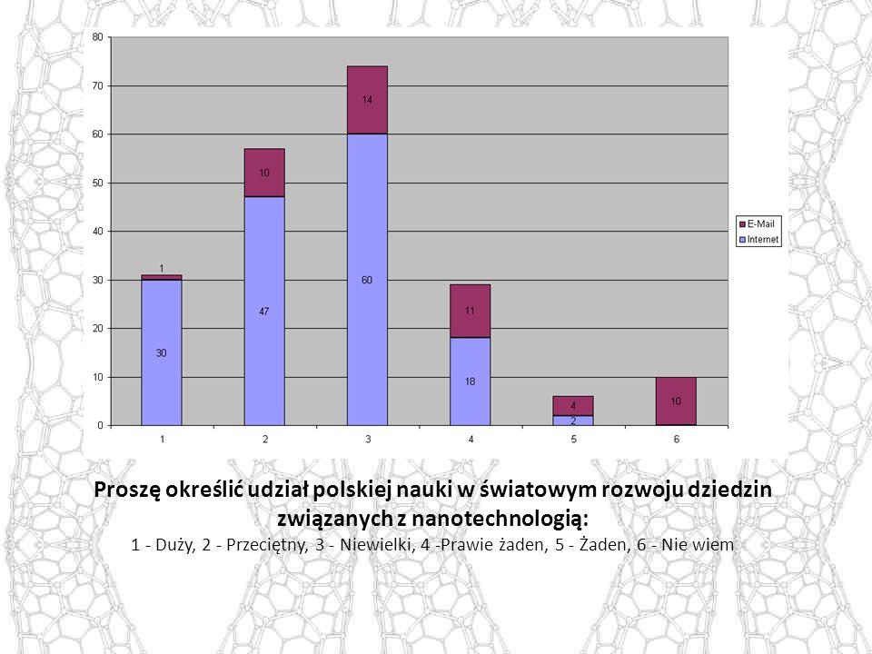 Proszę określić udział polskiej nauki w światowym rozwoju dziedzin związanych z nanotechnologią: 1 - Duży, 2 - Przeciętny, 3 - Niewielki, 4 -Prawie żaden, 5 - Żaden, 6 - Nie wiem