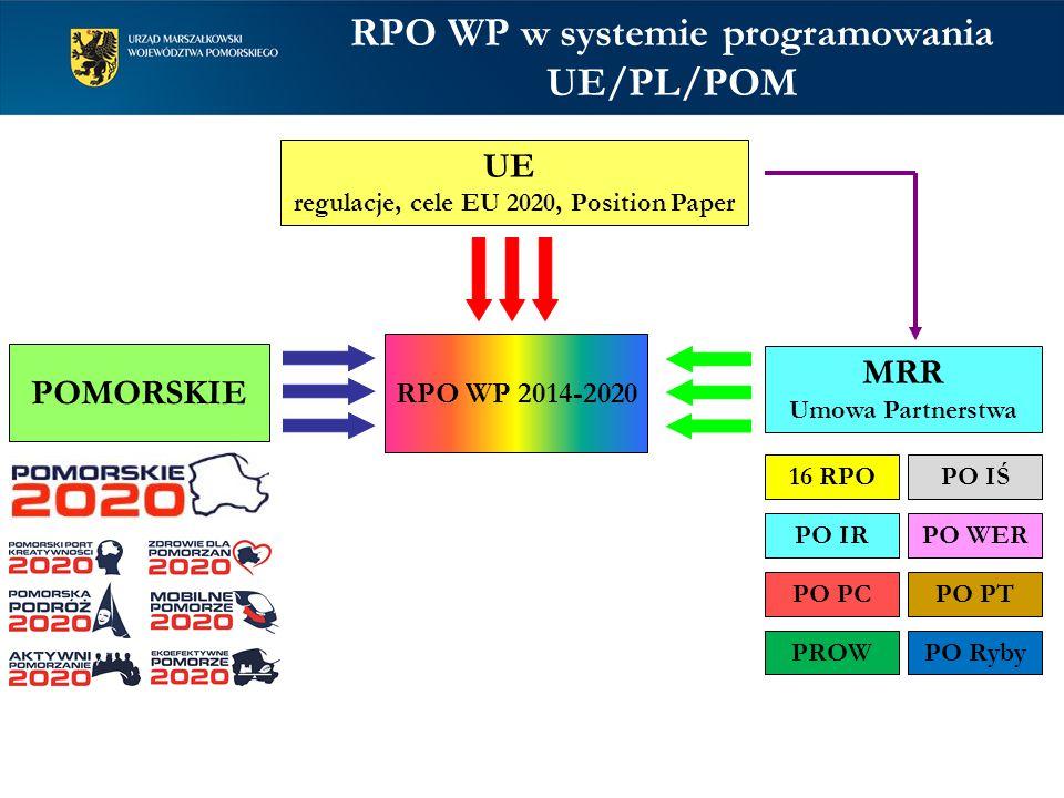 RPO WP w systemie programowania UE/PL/POM RPO WP 2014-2020 UE regulacje, cele EU 2020, Position Paper POMORSKIE MRR Umowa Partnerstwa 16 RPO PO PTPO PC PO IŚ PO IRPO WER PROWPO Ryby