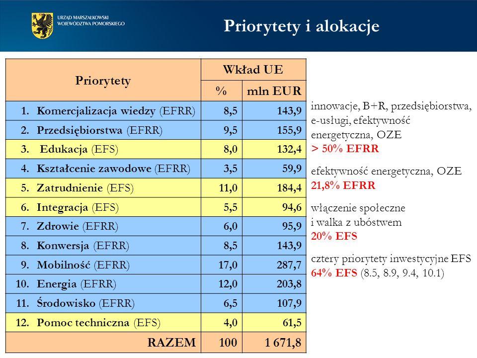 Priorytety Wkład UE %mln EUR 1. Komercjalizacja wiedzy (EFRR) 8,5143,9 2.