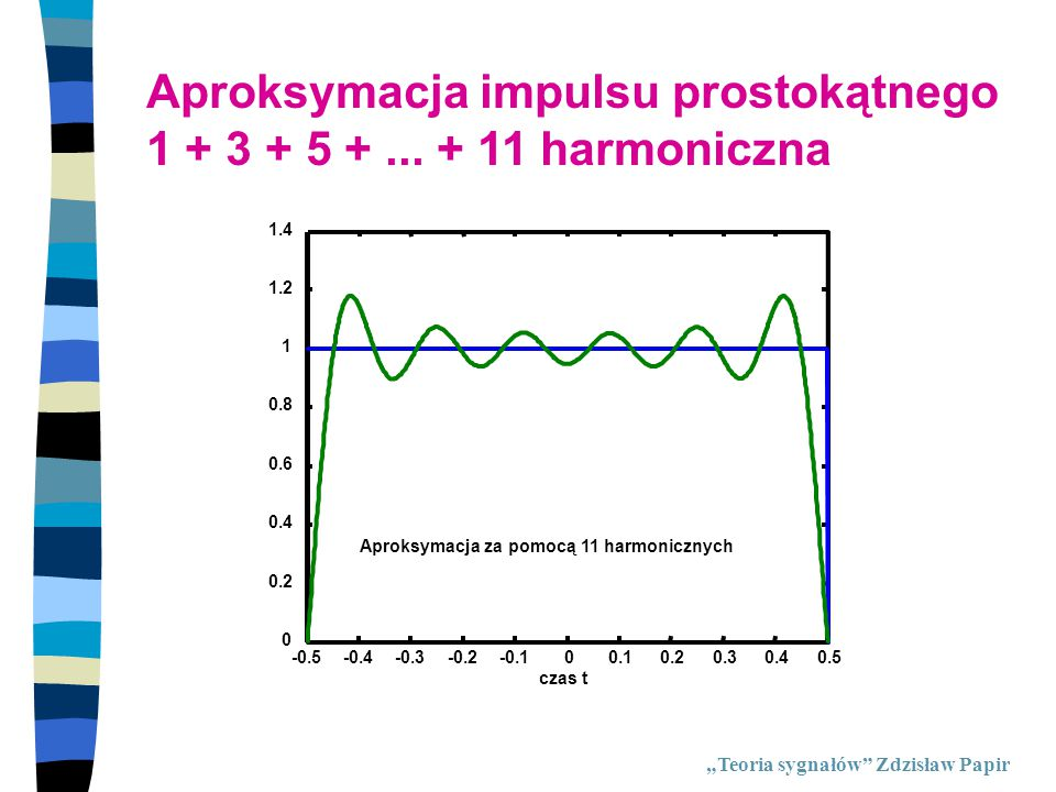 """Trygonometryczny szereg Fouriera """"Teoria sygnałów Zdzisław Papir Dla sygnałów rzeczywistych jest spełniony związek: Postać wykładnicza współczynnika szeregu Fouriera: Trygonometryczny szereg Fouriera przedstawia sygnał jako złożenie drgań harmonicznych o różnych amplitudach i fazach początkowych."""