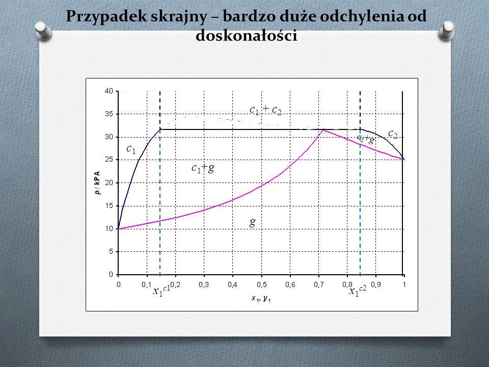 Przypadek skrajny – bardzo duże odchylenia od doskonałości c 1 + c 2 c2c2 c1c1 c2+gc2+g c1+gc1+g g x1c1x1c1 x1c2x1c2